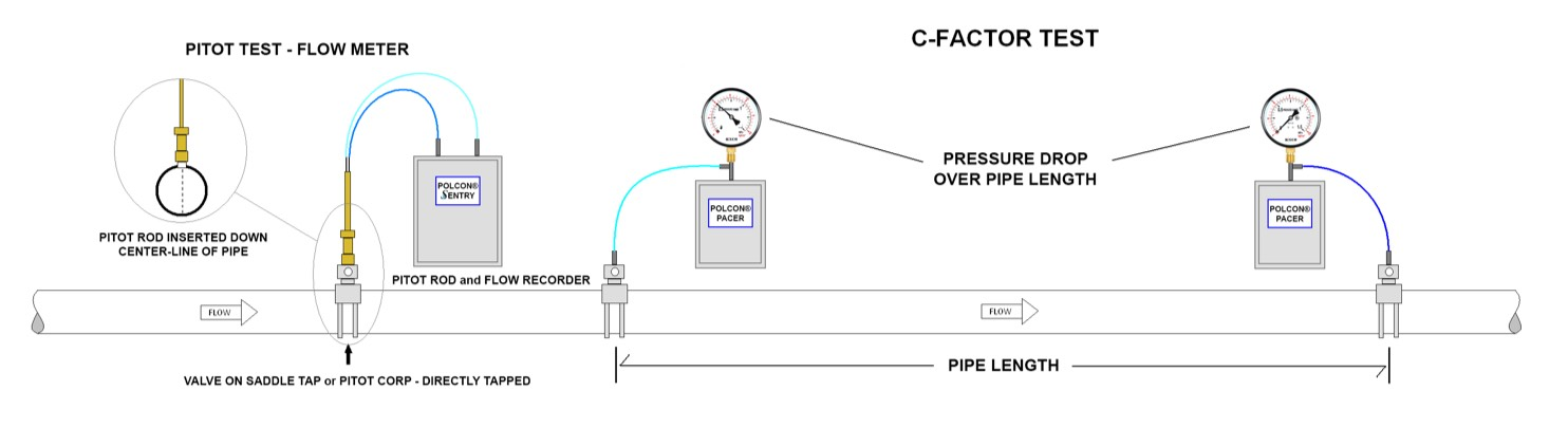 Ensure your water systems are running effectively with ME Simpson and a pump curve test using Polcon Products.