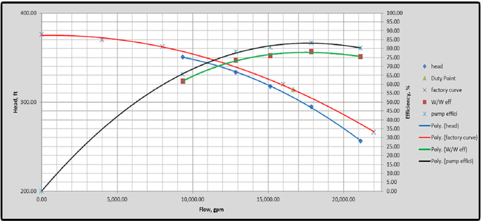 View charts and see results of pump curve testing by ME Simpson to see where efficiencies can be improved.