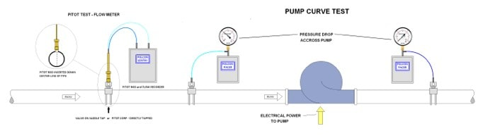 Properly record the water pressure in your system with the Polcon Pacer Testing system from ME Simpson.